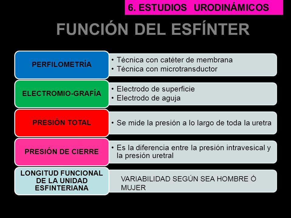 LONGITUD FUNCIONAL DE LA UNIDAD ESFINTERIANA