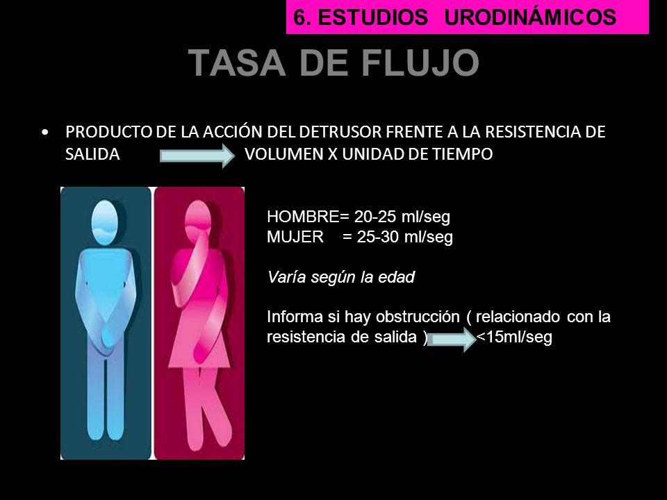 TASA DE FLUJO 6. Estudios urodinámicos