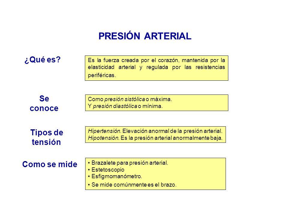PRESIÓN ARTERIAL ¿Qué es Se conoce Tipos de tensión Como se mide