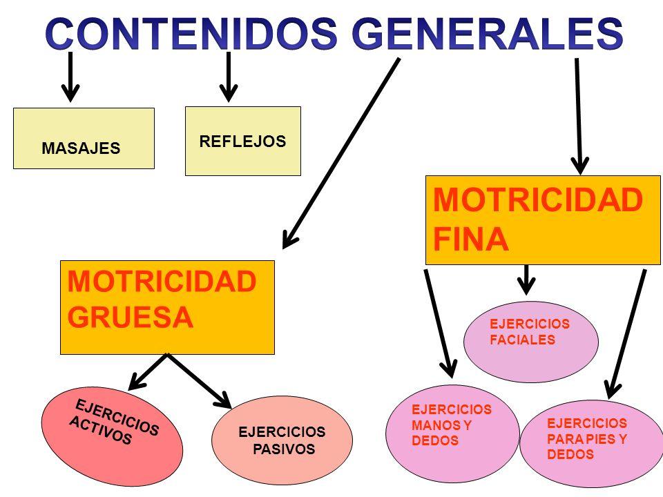 CONTENIDOS GENERALES MOTRICIDAD FINA MOTRICIDAD GRUESA REFLEJOS
