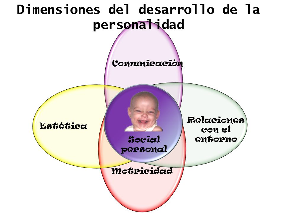 Dimensiones del desarrollo de la personalidad