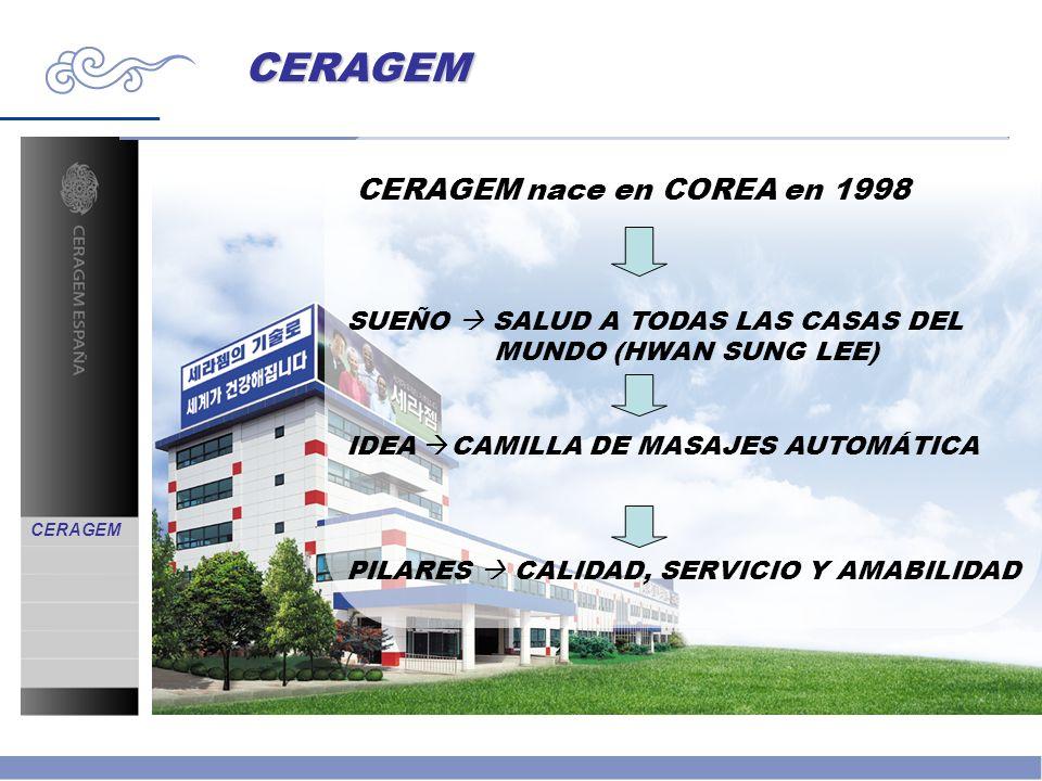 CERAGEM CERAGEM nace en COREA en 1998