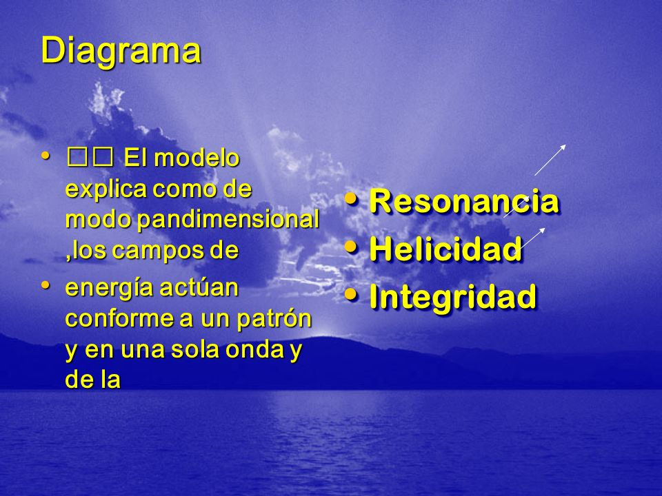 Diagrama Resonancia Helicidad Integridad