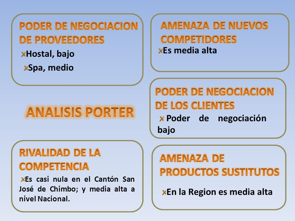 ANALISIS PORTER PODER DE NEGOCIACION DE PROVEEDORES AMENAZA DE NUEVOS