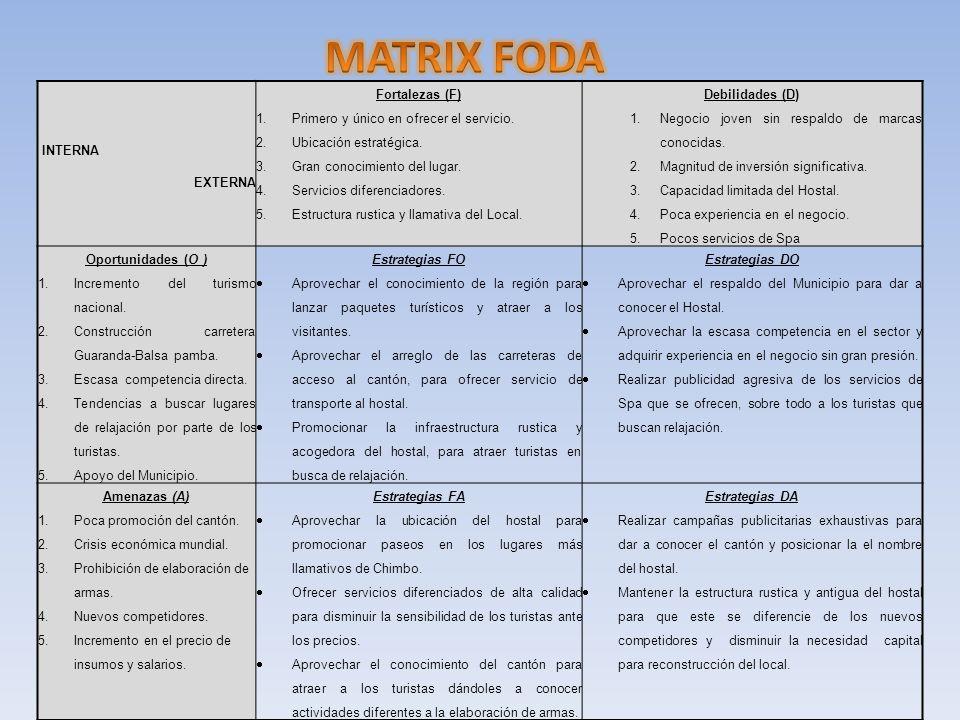 MATRIX FODA INTERNA EXTERNA Fortalezas (F)