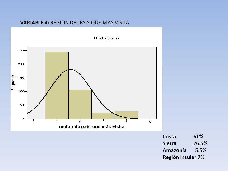 VARIABLE 4: REGION DEL PAIS QUE MAS VISITA