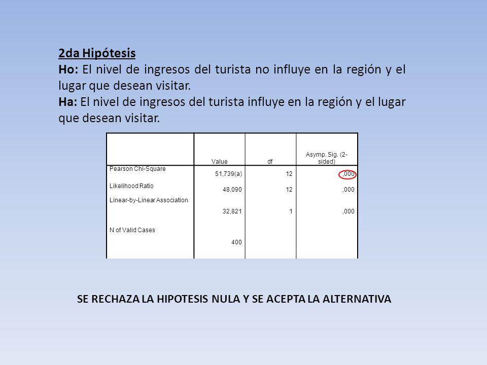 2da Hipótesis Ho: El nivel de ingresos del turista no influye en la región y el lugar que desean visitar.