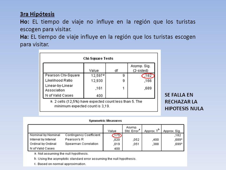 3ra Hipótesis Ho: EL tiempo de viaje no influye en la región que los turistas escogen para visitar.