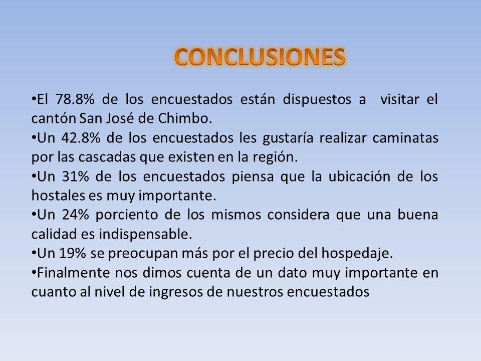 CONCLUSIONES El 78.8% de los encuestados están dispuestos a visitar el cantón San José de Chimbo.