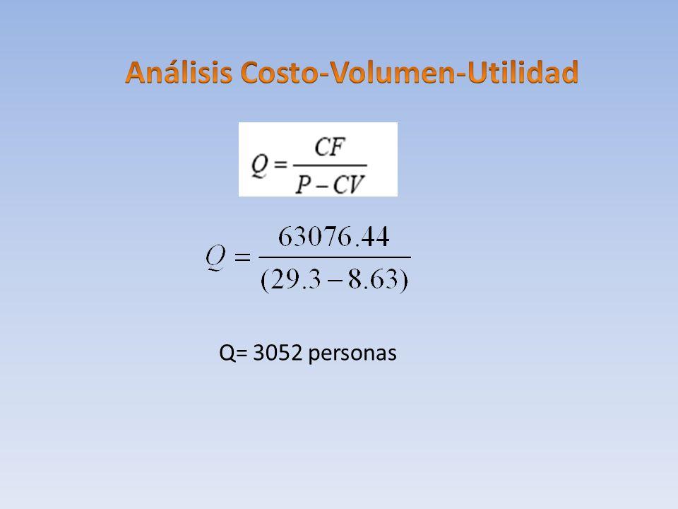 Análisis Costo-Volumen-Utilidad