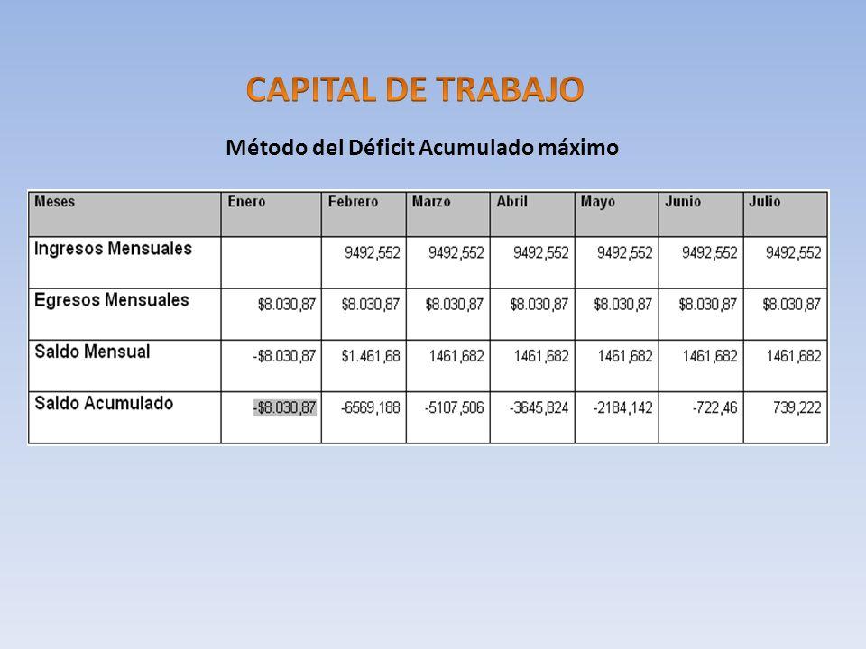 CAPITAL DE TRABAJO Método del Déficit Acumulado máximo