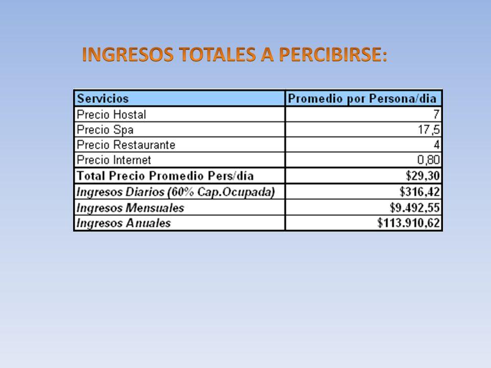 INGRESOS TOTALES A PERCIBIRSE: