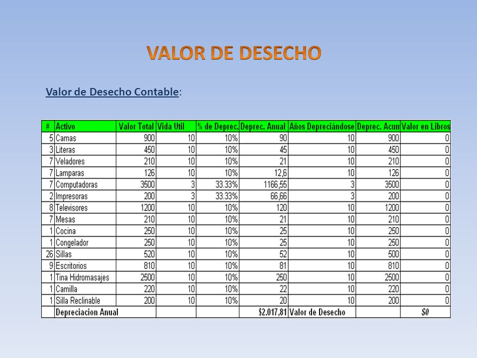 VALOR DE DESECHO Valor de Desecho Contable: