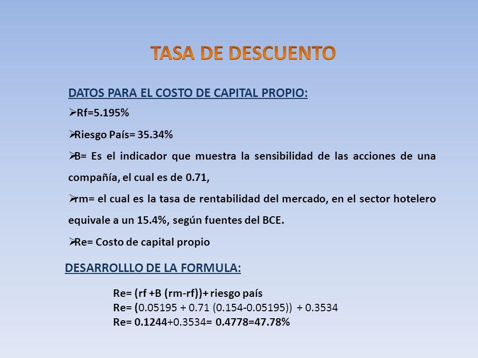 TASA DE DESCUENTO DATOS PARA EL COSTO DE CAPITAL PROPIO: