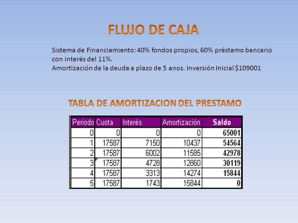 FLUJO DE CAJA TABLA DE AMORTIZACION DEL PRESTAMO