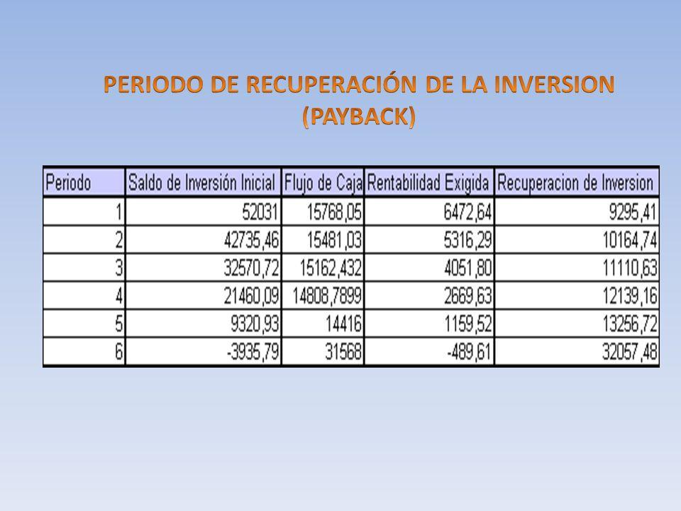 PERIODO DE RECUPERACIÓN DE LA INVERSION (PAYBACK)