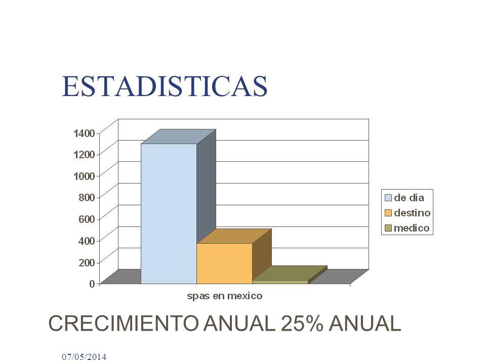 ESTADISTICAS CRECIMIENTO ANUAL 25% ANUAL 29/03/2017