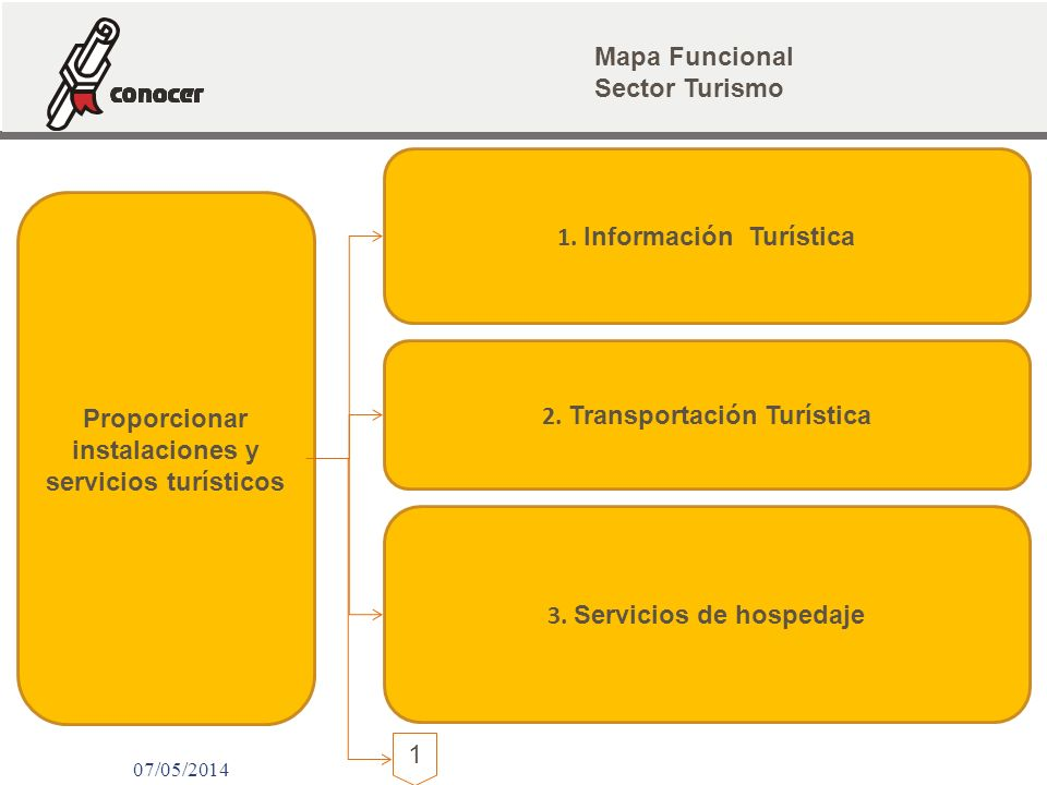 1. Información Turística