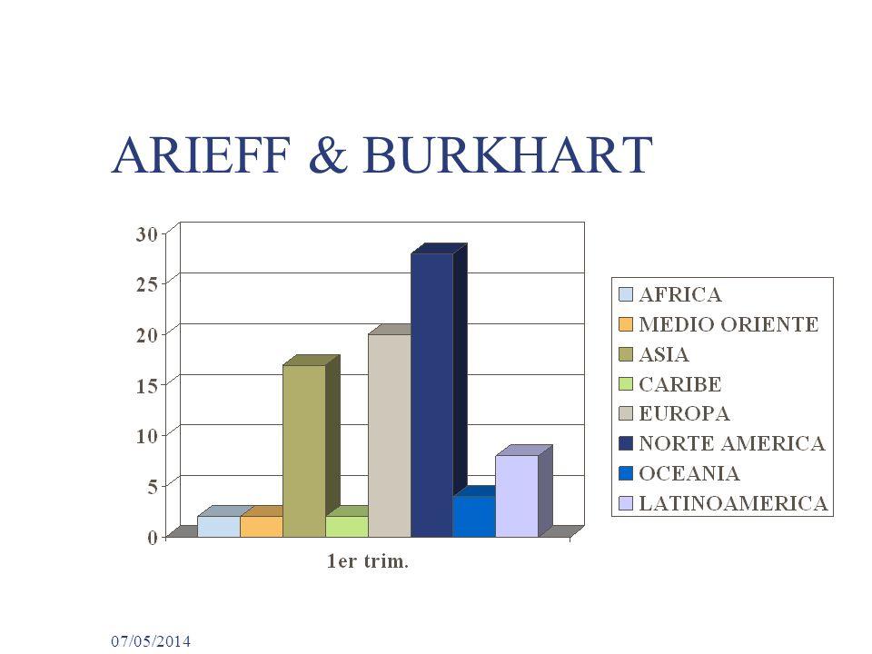 ARIEFF & BURKHART 29/03/2017