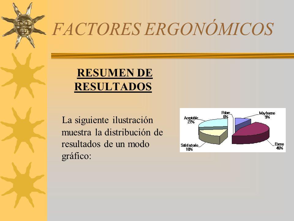 FACTORES ERGONÓMICOS RESUMEN DE RESULTADOS