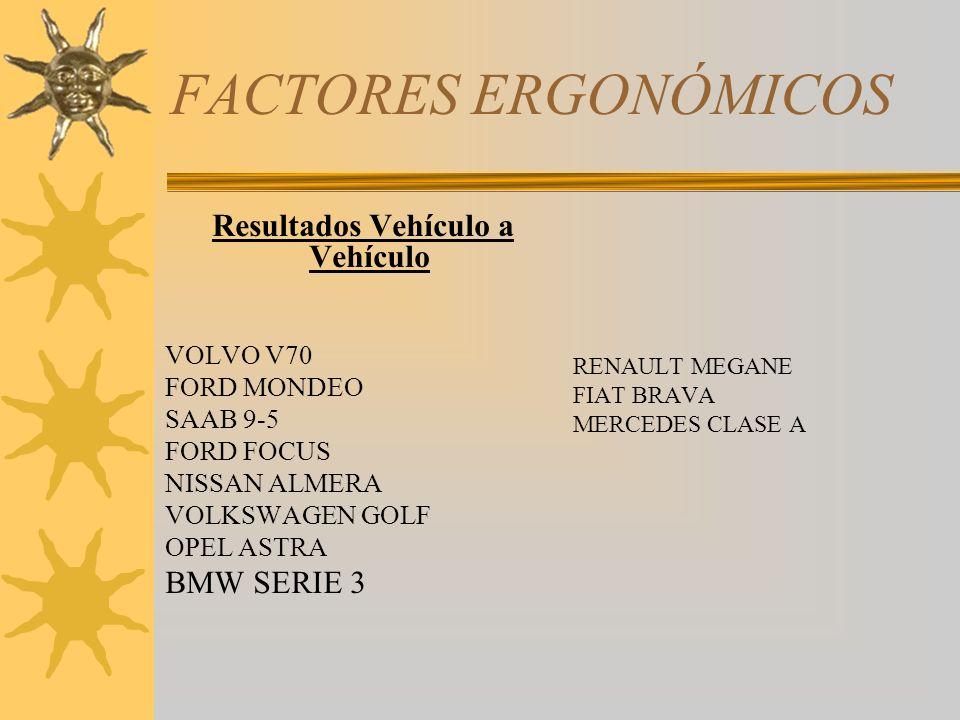 Resultados Vehículo a Vehículo