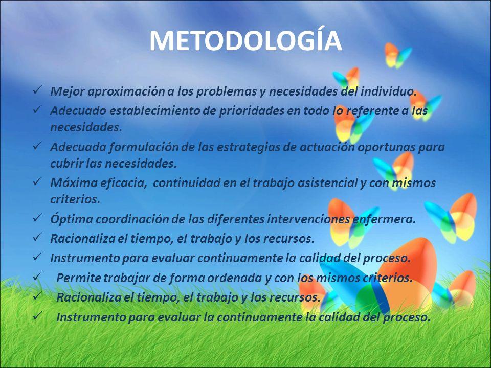METODOLOGÍA Mejor aproximación a los problemas y necesidades del individuo.