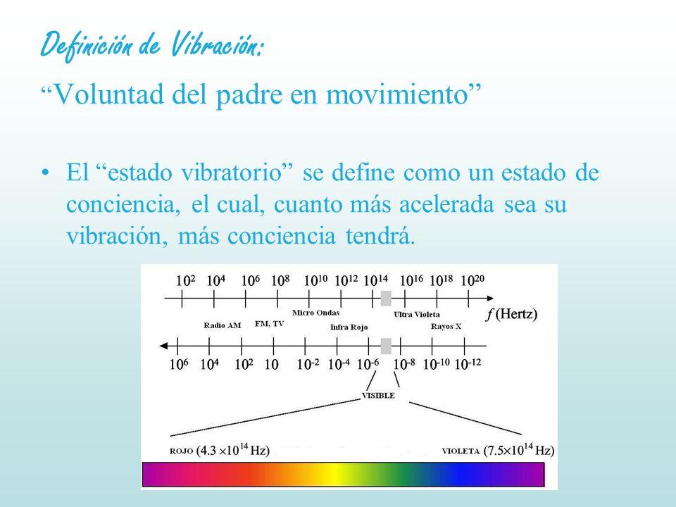Definición de Vibración: