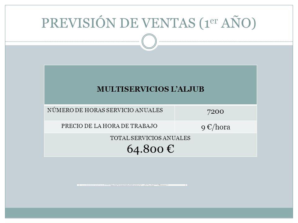 PREVISIÓN DE VENTAS (1er AÑO)