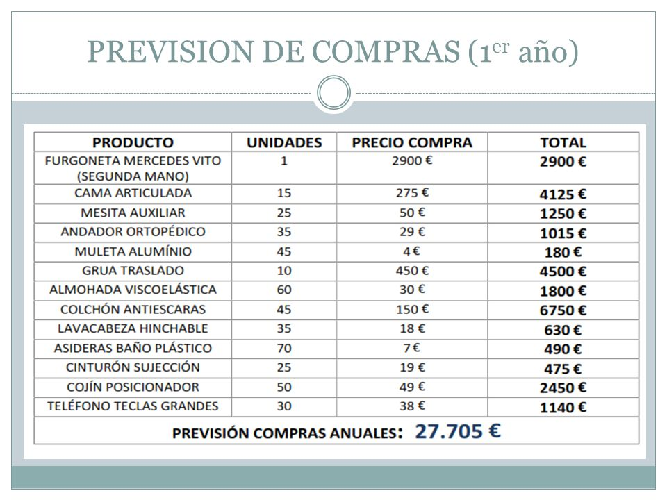 PREVISION DE COMPRAS (1er año)