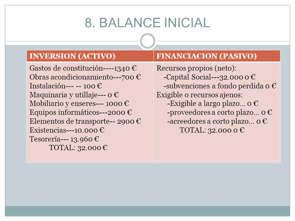 8. BALANCE INICIAL INVERSION (ACTIVO) FINANCIACION (PASIVO)