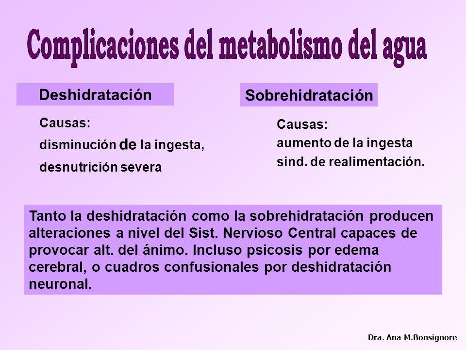 Complicaciones del metabolismo del agua