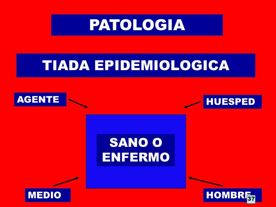 PATOLOGIA TIADA EPIDEMIOLOGICA SANO O ENFERMO AGENTE HUESPED MEDIO