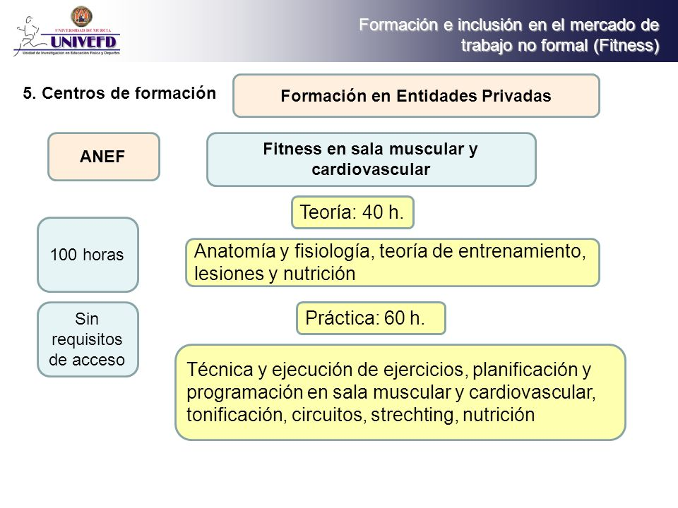 Anatomía y fisiología, teoría de entrenamiento, lesiones y nutrición