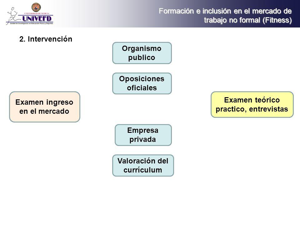 Examen teórico practico, entrevistas Valoración del currículum