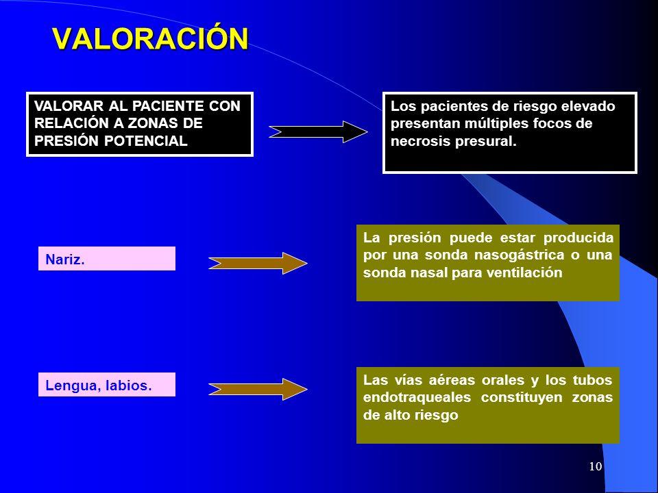 VALORACIÓN VALORAR AL PACIENTE CON RELACIÓN A ZONAS DE PRESIÓN POTENCIAL.