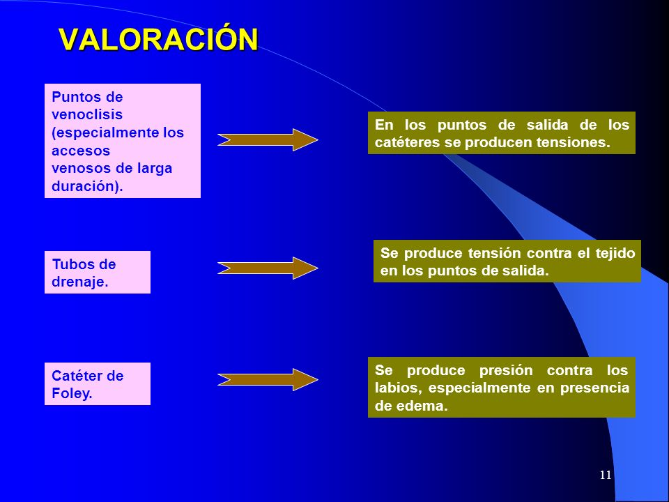 VALORACIÓN Puntos de venoclisis (especialmente los accesos venosos de larga duración).