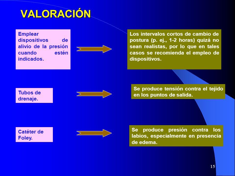 VALORACIÓN Emplear dispositivos de alivio de la presión cuando estén indicados.
