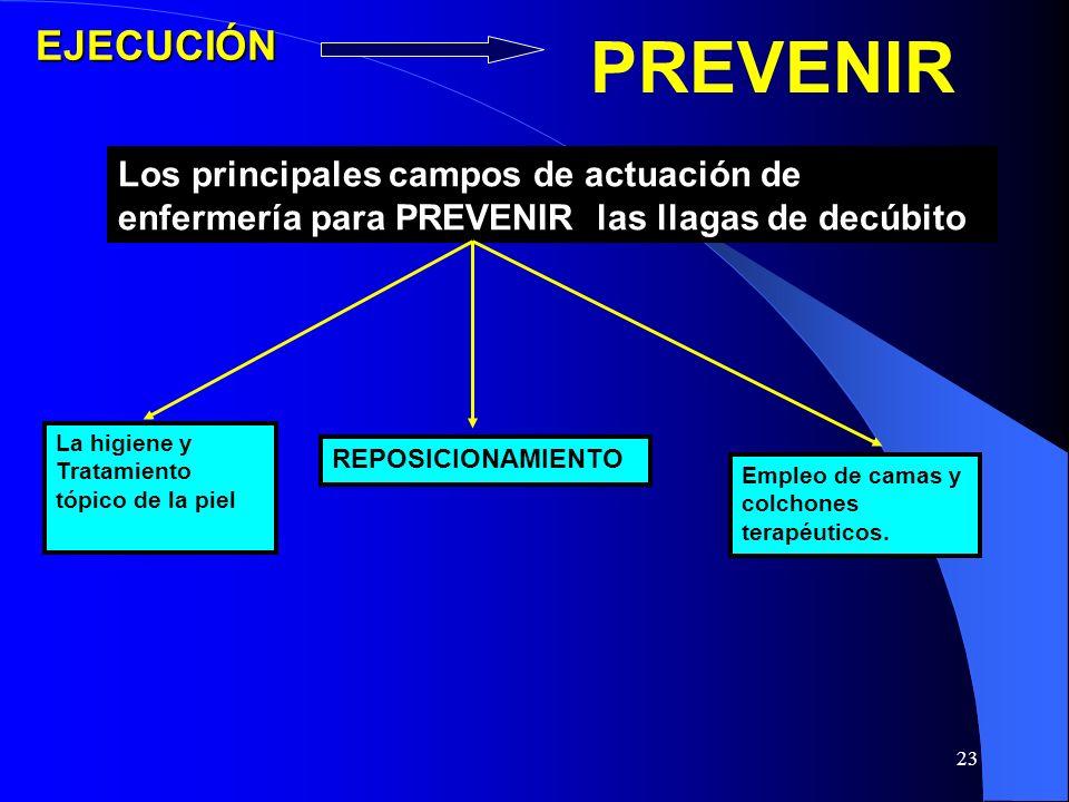 EJECUCIÓN PREVENIR. Los principales campos de actuación de enfermería para PREVENIR las llagas de decúbito.