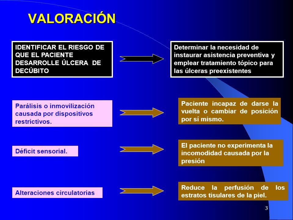 VALORACIÓN IDENTIFICAR EL RIESGO DE QUE EL PACIENTE DESARROLLE ÚLCERA DE DECÚBITO.
