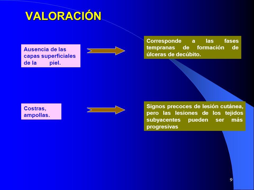 VALORACIÓN Corresponde a las fases tempranas de formación de úlceras de decúbito. Ausencia de las capas superficiales de la piel.