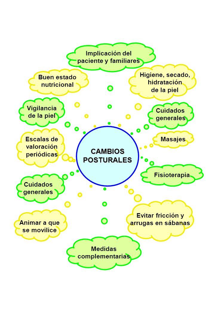 CAMBIOS POSTURALES Cuidados generales Medidas complementarias