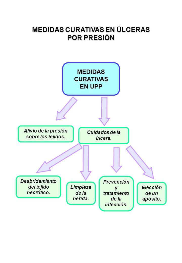 MEDIDAS CURATIVAS EN ÚLCERAS POR PRESIÓN