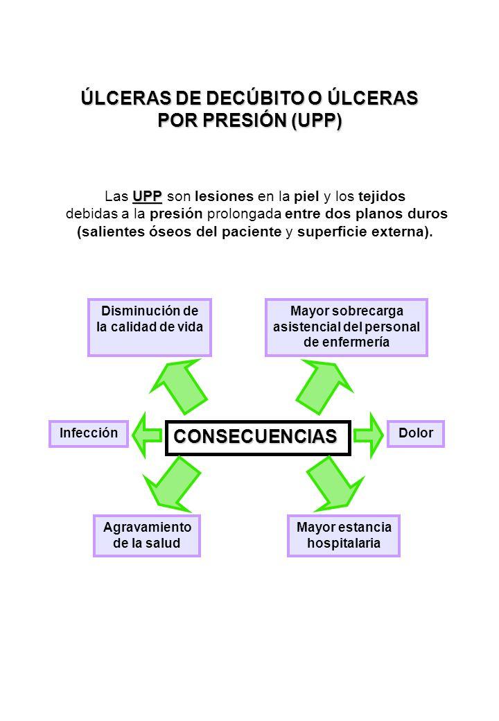 ÚLCERAS DE DECÚBITO O ÚLCERAS POR PRESIÓN (UPP)
