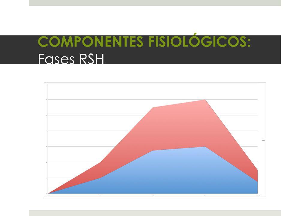 COMPONENTES FISIOLÓGICOS: Fases RSH