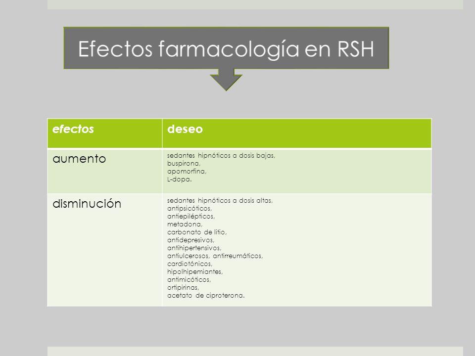 Efectos farmacología en RSH