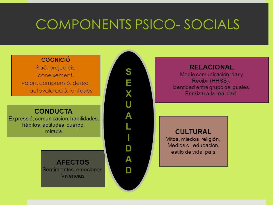 COMPONENTS PSICO- SOCIALS