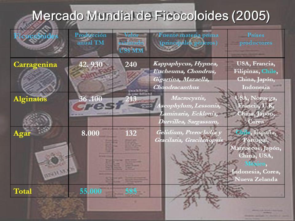 Mercado Mundial de Ficocoloides (2005)