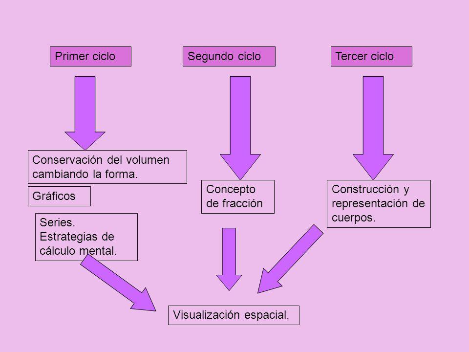 Primer cicloSegundo ciclo. Tercer ciclo. Conservación del volumen cambiando la forma. Concepto de fracción.