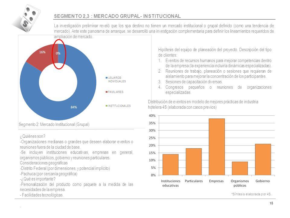 SEGMENTO 2,3 : MERCADO GRUPAL- INSTITUCIONAL