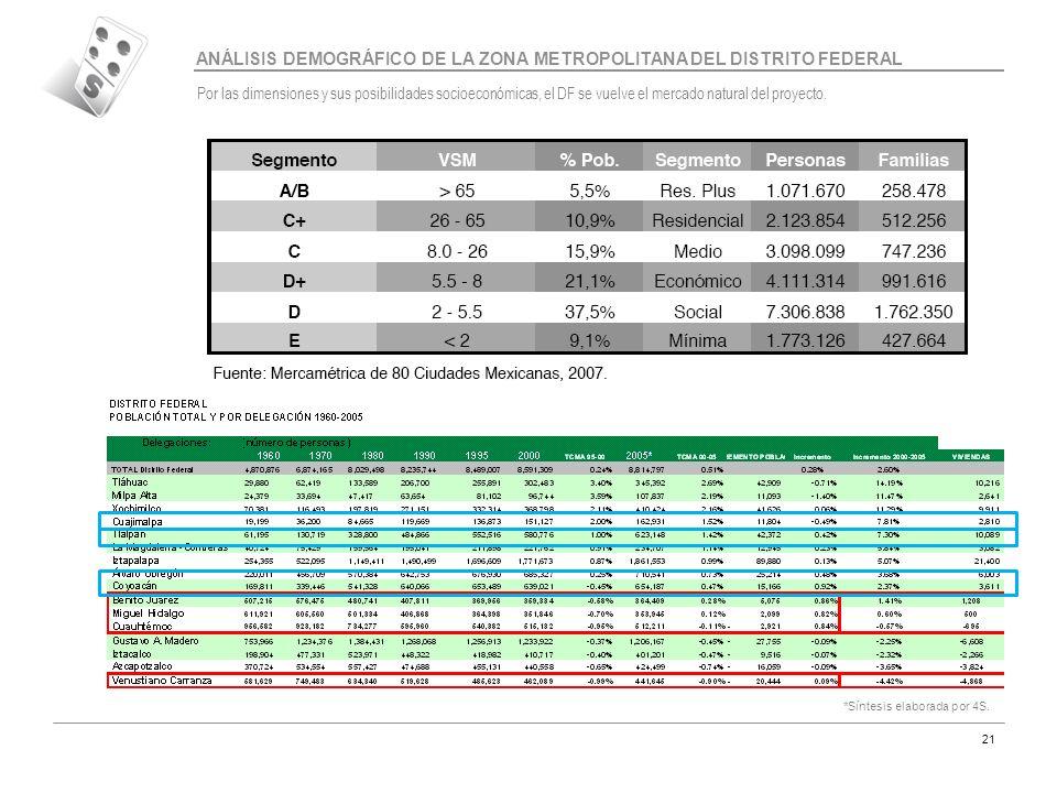 ANÁLISIS DEMOGRÁFICO DE LA ZONA METROPOLITANA DEL DISTRITO FEDERAL